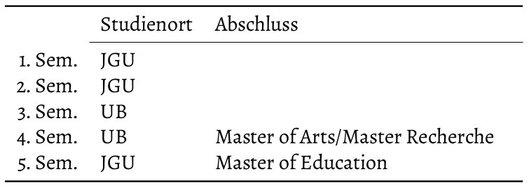 2. Masterstudiengang in Planung